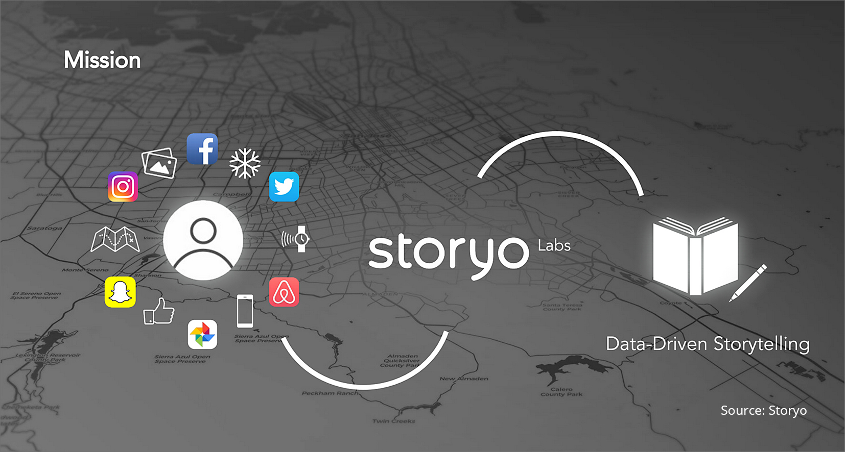 Storyo: API for automatic smartphone-sourced photobook production