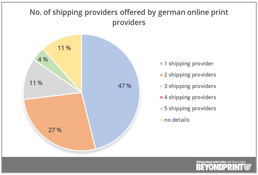 Shipping in the online print industry: how flexible are